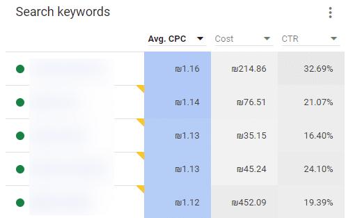 עלות כוללת ועלות ממוצעת לקליק